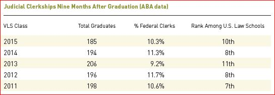 Judicial Clerkships Nine Months After Graduation (ABA Data)